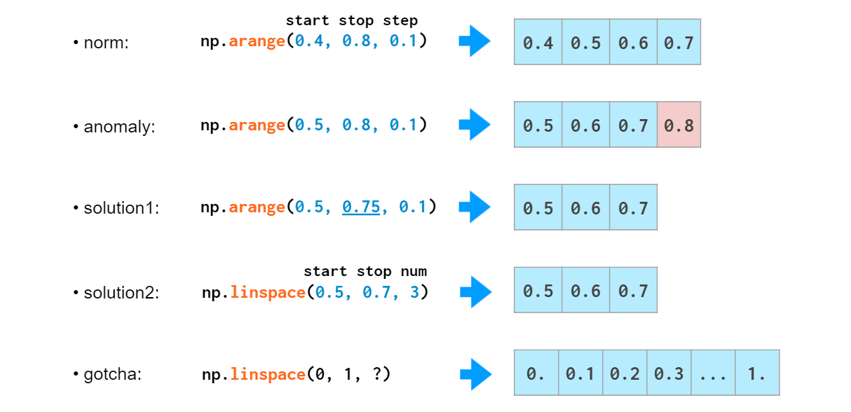 umair-akbar-1*ps2PYTthKUdNbzynKjW4oQ - NumPy Illustrated: The Visual Guide to NumPy