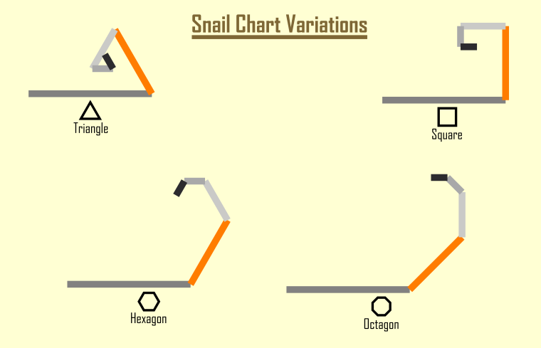 Variations of snail charts depending on their geometric base shape (including triangle, square, hexagon and octagon).