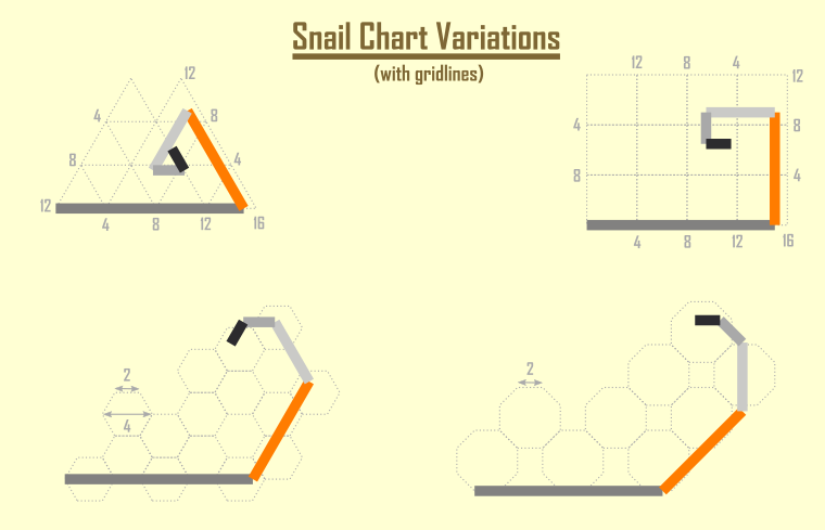 The snail chart variations with their own grid line version.