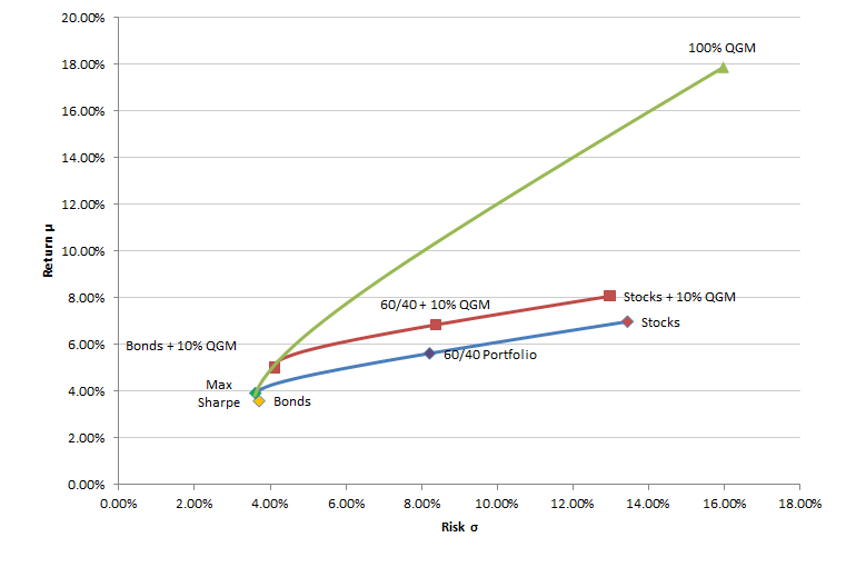 Figure 13 Improvement in the efficient frontier by unconstrained investment in Quant Global Macro