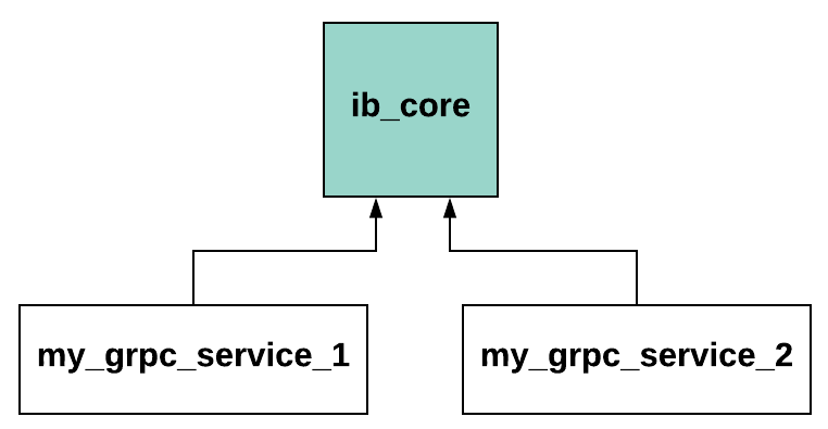 Building a Scaleable Protocol Buffers/gRPC Artifact Pipeline