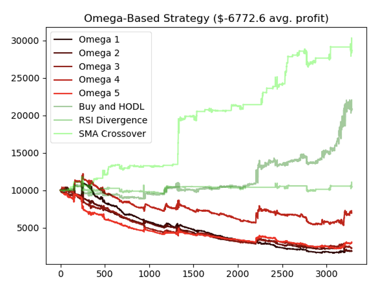 Optimizing deep learning trading bots using state-of-the-art