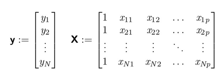 All the algebra you need to know about Linear Regression to
