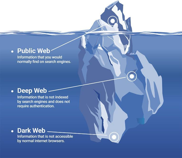 Immunity on the Dark Web as a Result of Blockchain Technology