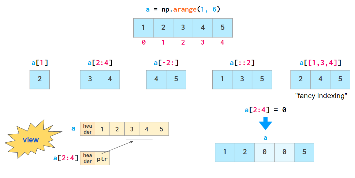 umair-akbar-1*4xpufyWZWcIbabsOHVlc4g - NumPy Illustrated: The Visual Guide to NumPy