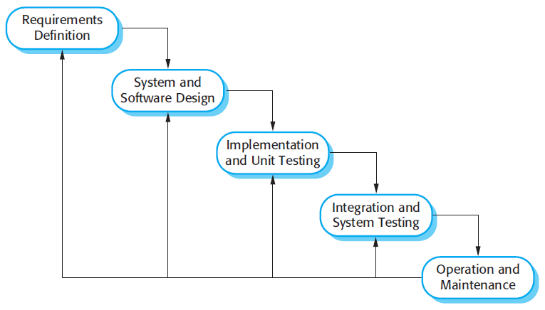 Software Engineering — Software Process and Software Process