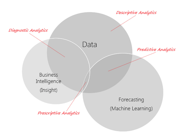 Venn Diagram where Data, Machine Learning (Forecasting), Business Intelligence (Insights) intersect yo show various analytics