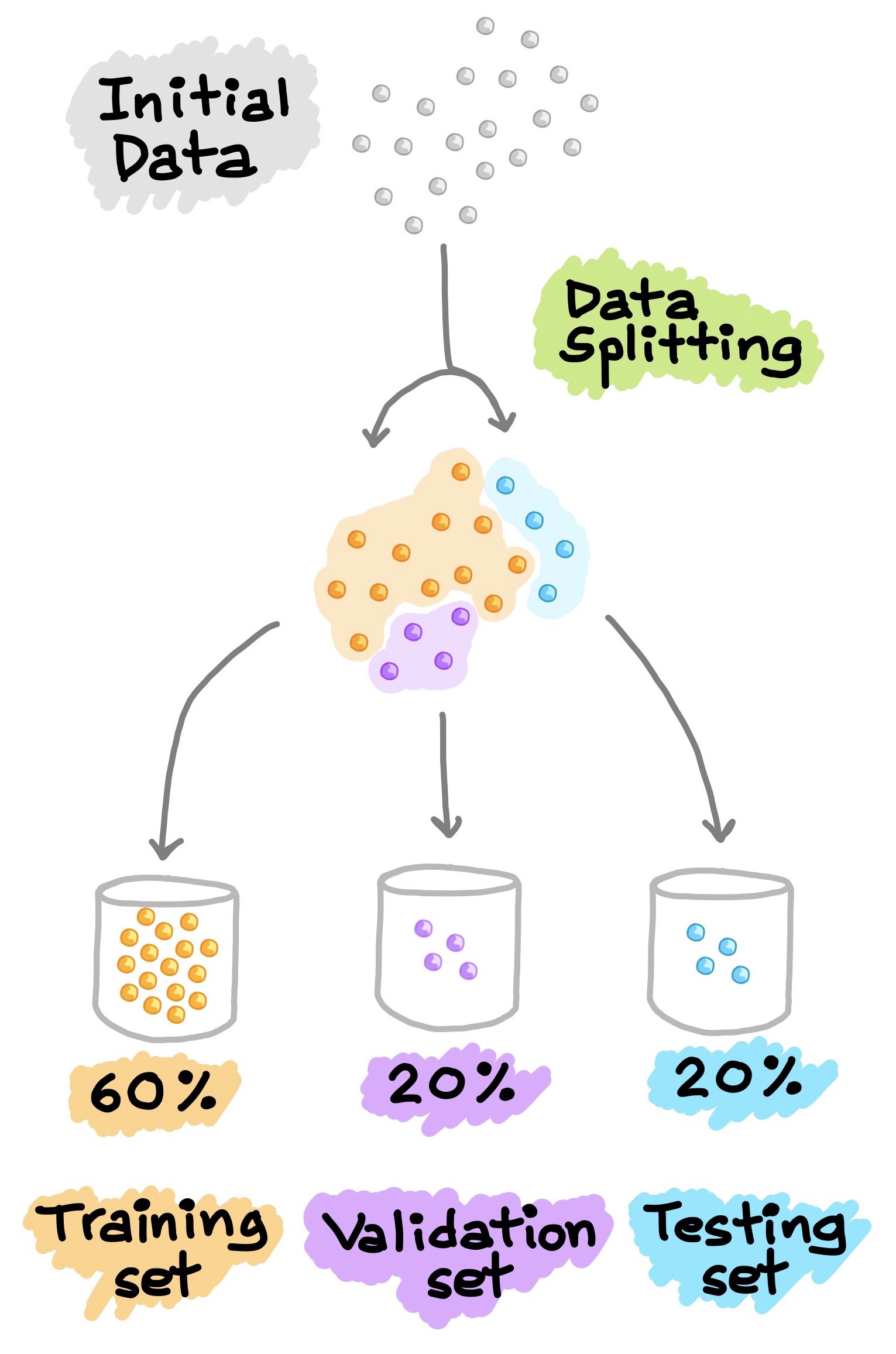 How to Build a Machine Learning Model