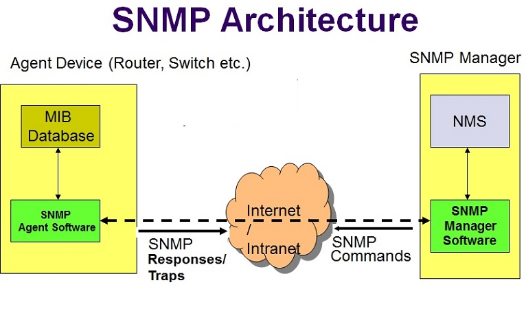 SNMP monitoring and easing it with Prometheus  - Mohan