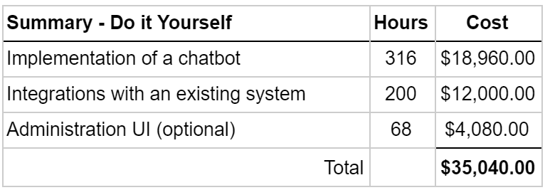 Anatomy of a chatbot — how much does it cost to build one?