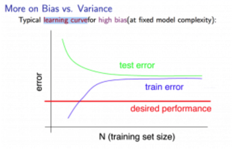 What is underfitting and overfitting in machine learning and