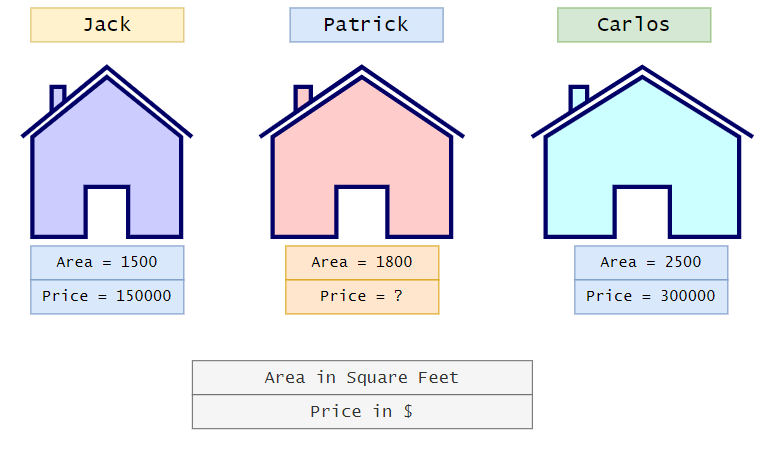 Figure 2: Area and house price of Squidward's neighborhood.| Calculating linear regression and linear best fit from scratch w