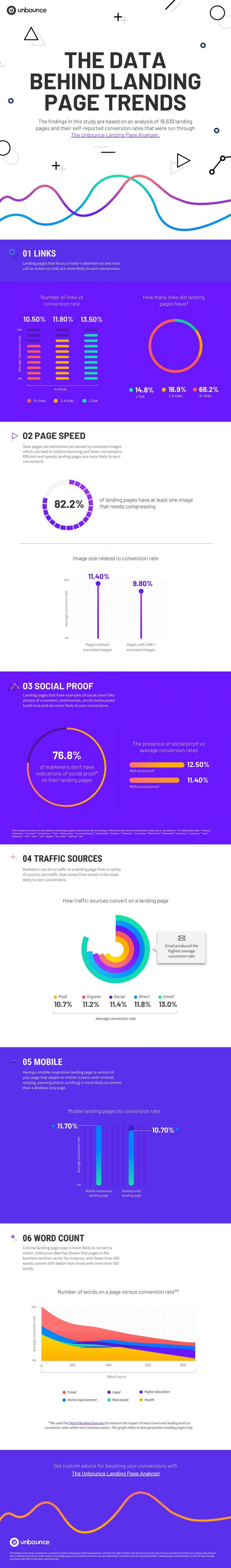Infographic-–-The-Data-Behind-Landing-Page-Trends-in-2018