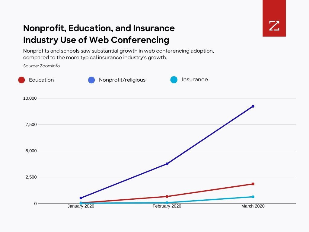 Graph showing growth in nonprofit, education, and insurance industry use of web conferencing.