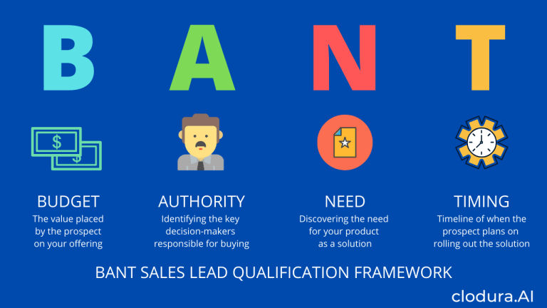 The Top Questions You Need To Ask to Qualify Prospects ...