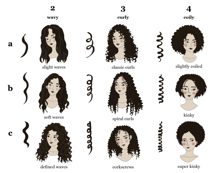 Know Thy Curl Type Not All Curls Are The Same By Michelle Lee Chang Medium
