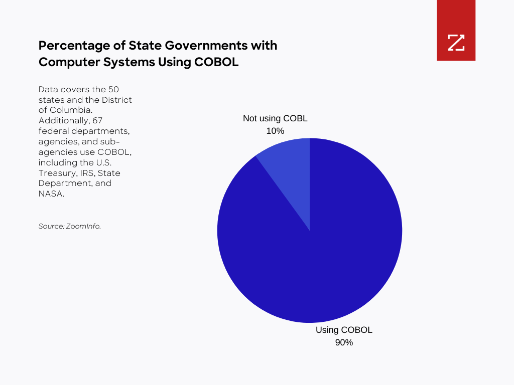 Pie chart showing that COBOL is used in the majority of state governments.