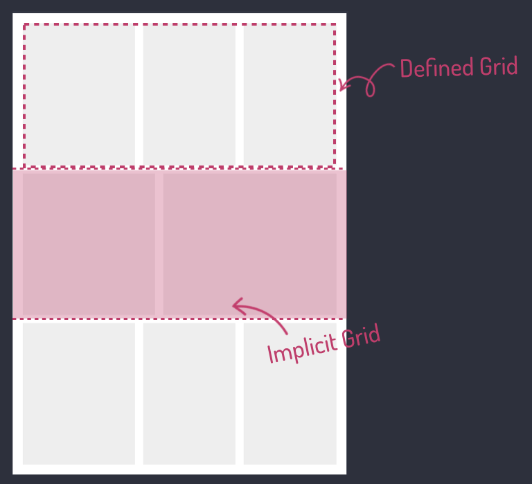 CSS Grid with the first row of three panels labelled defined grid and second row of two panels labelled implicit grid