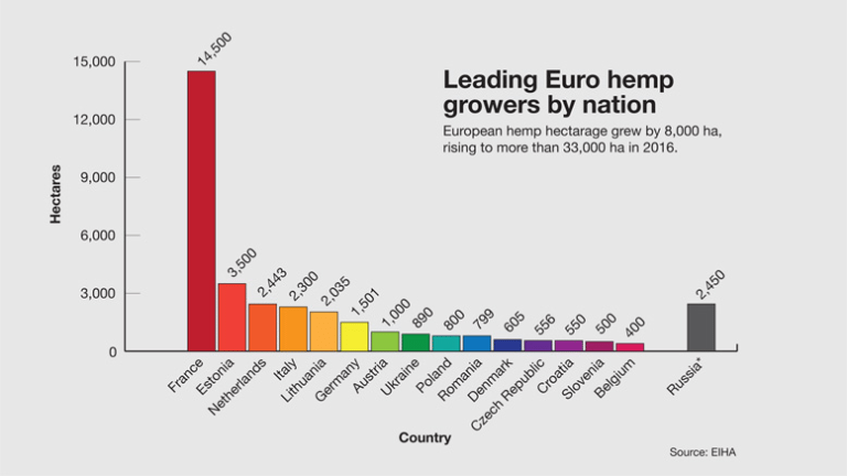 What Can The US Learn From Legal Hemp In Europe? - Ministry