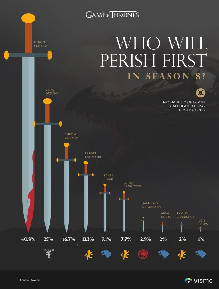 Who Will Win the Game of Thrones? - Towards Data Science