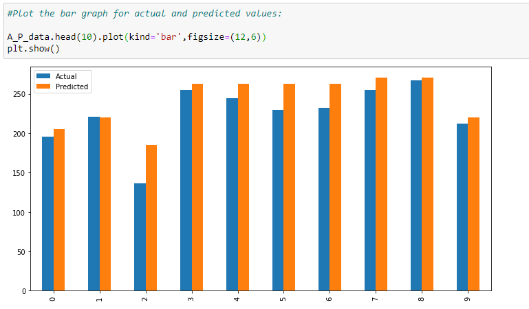 Figure 90: Bar graph for actual vs. predicted values.