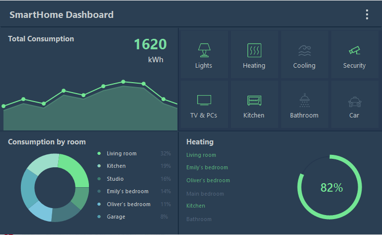 Step by step — How I designed Smart Home UI Dashboard