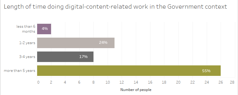 Bar graph representing length of time doing digital content work in government.