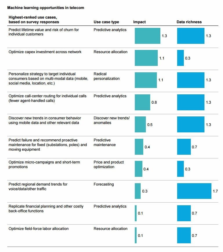 120 Machine Learning business ideas from the latest McKinsey