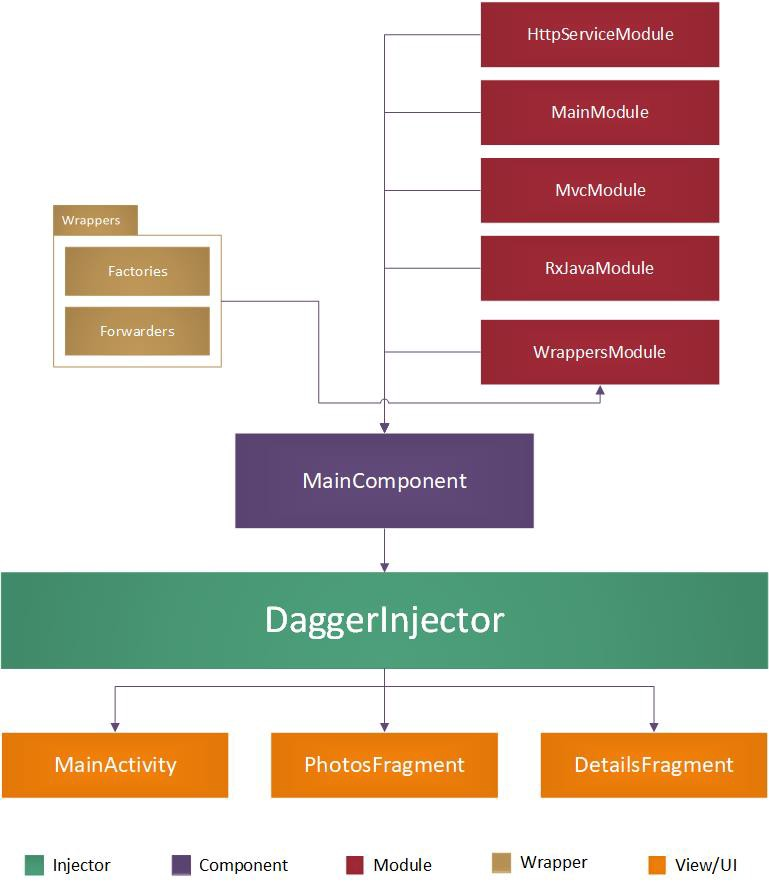 A flowchart showing the Dagger architecture for this application