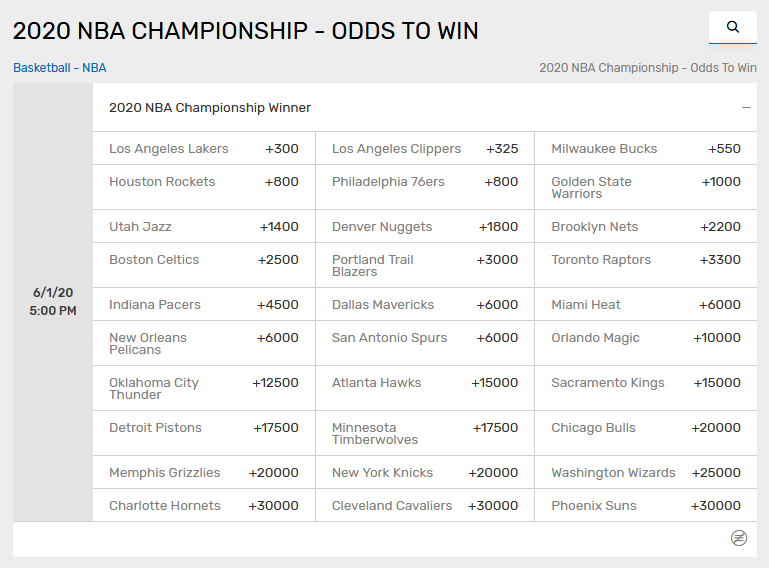 The 5 Best Bets To Win The 2020 Nba Championship