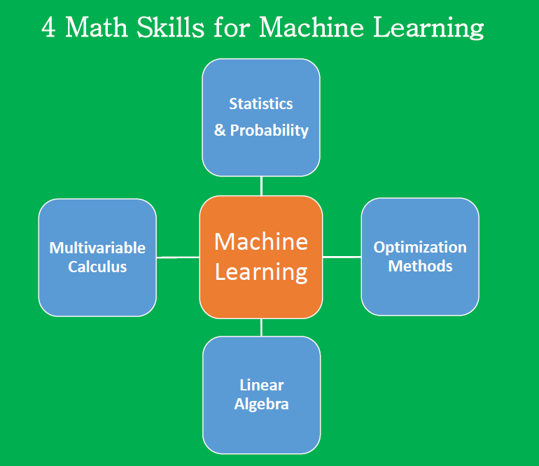 Essential Math Skills for Machine Learning - Towards AI ...