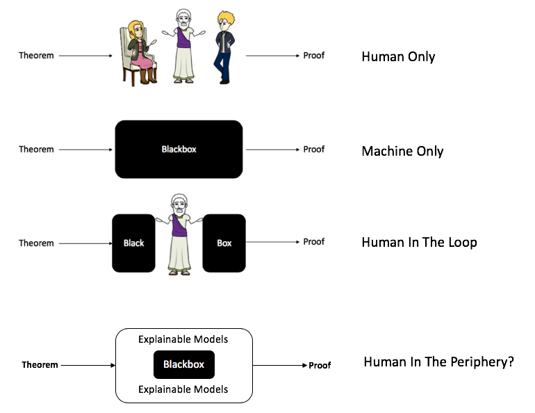 The story of machine proofs - Becoming Human: Artificial