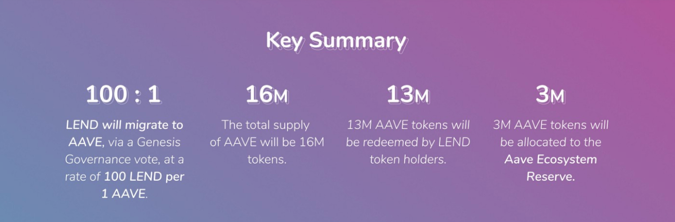 AAVE migration
