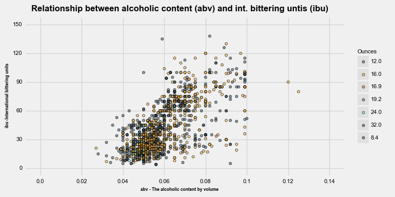Data visualization in Python like in R's ggplot2 - Dr