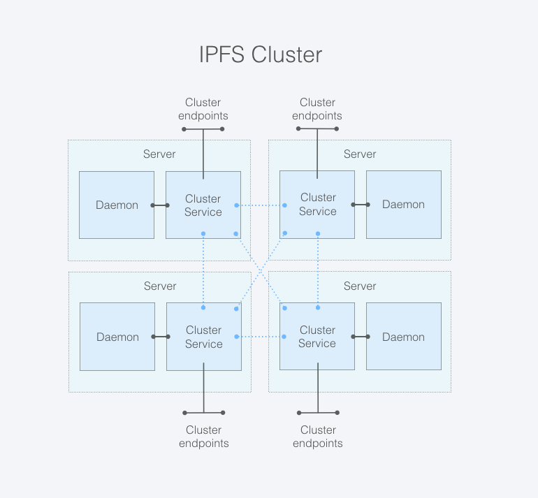 A group of connected IPFS Cluster nodes is an IPFS Cluster.