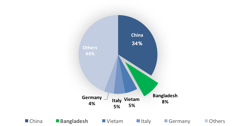 What Makes Bangladesh — A Hub Of Garment Manufacturing?