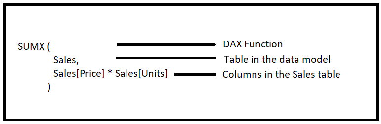 Introducing DAX — Data Analysis Expressions - Towards Data
