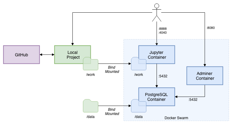 Getting Started with PySpark for Big Data Analytics using