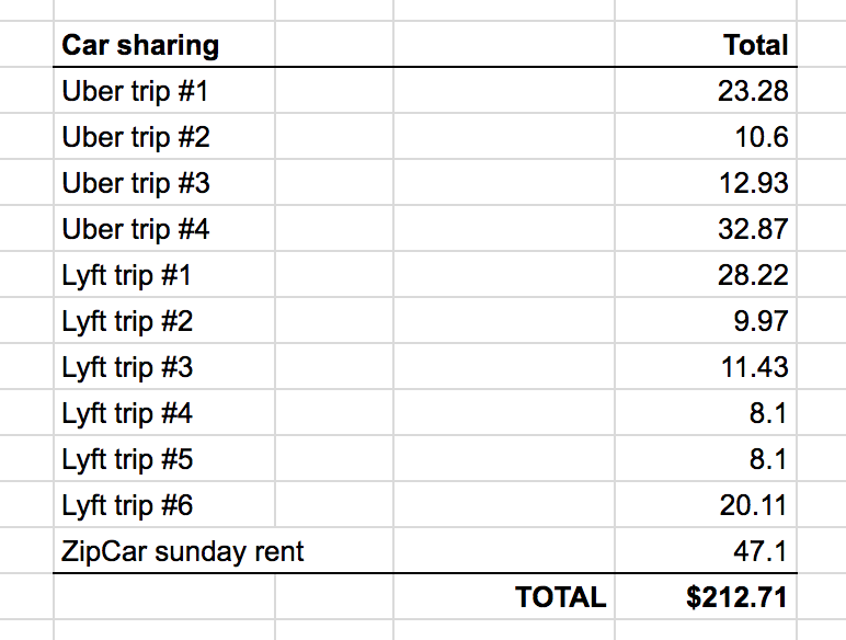 Experiment Is Car Sharing Cheaper Than Renting A Car For A Weekend