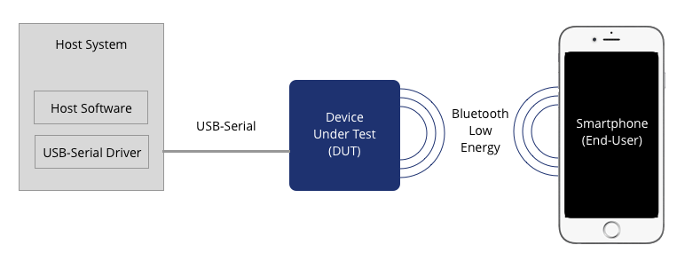 A Modern Architecture for Testing BLE Devices - Classy Code Blog