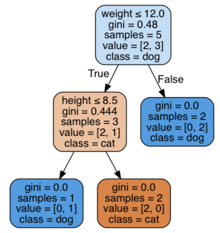Decision Tree: an algorithm that works like the human brain