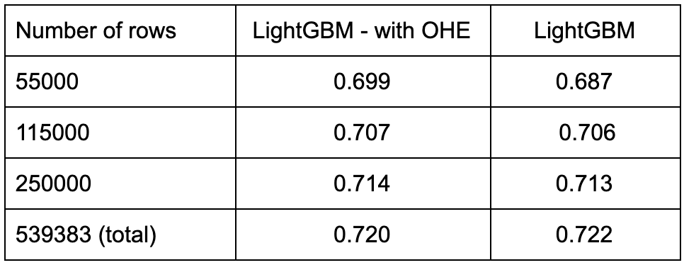 Importance of LightGBM's categorical feature handling on best test score