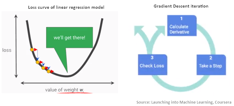 7 concepts to launch into Machine Learning - srimplify - Medium