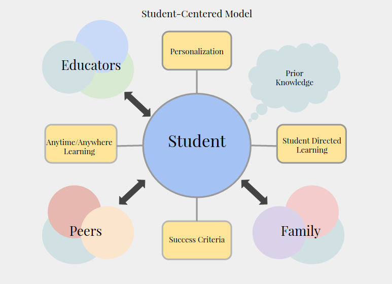 What exactly is student-centered learning? - Student Voices