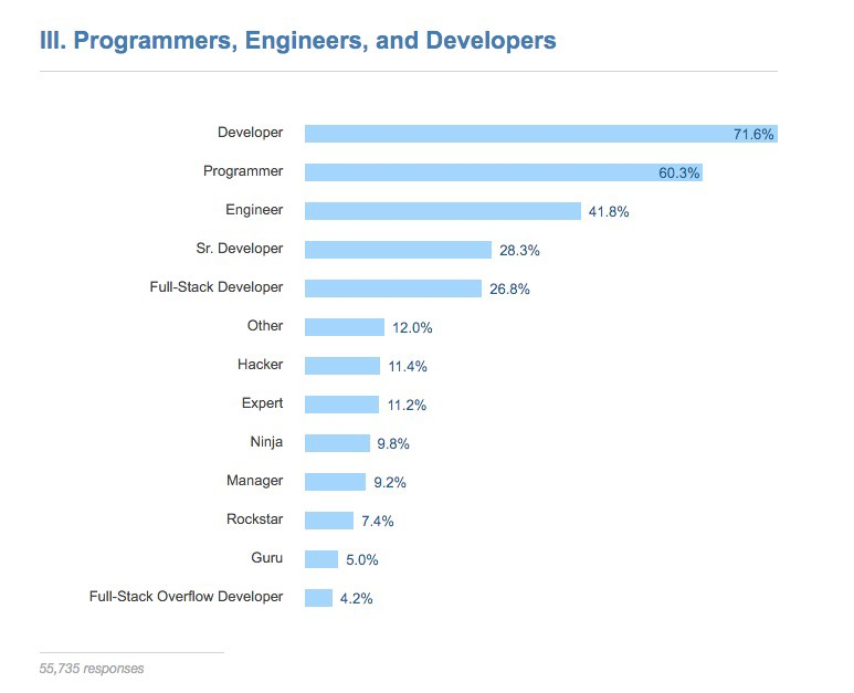 Insights from Stack Overflow's 2016 survey of 50,000 developers