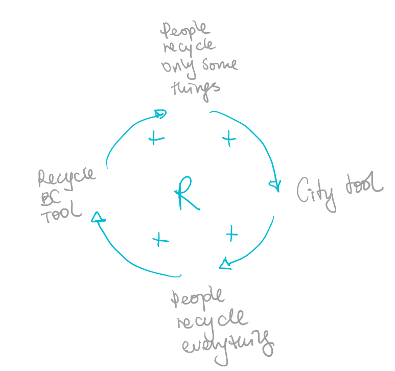 Reinforcing loop comparing the City's activities and those of Recycle BC.
