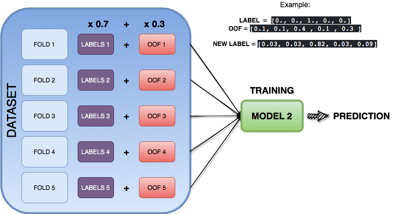 A dataset split to 5 fold cross validation, the labels are blend with the out of folds predictions from the previous figure. The new dataset is fed to the neural networks model