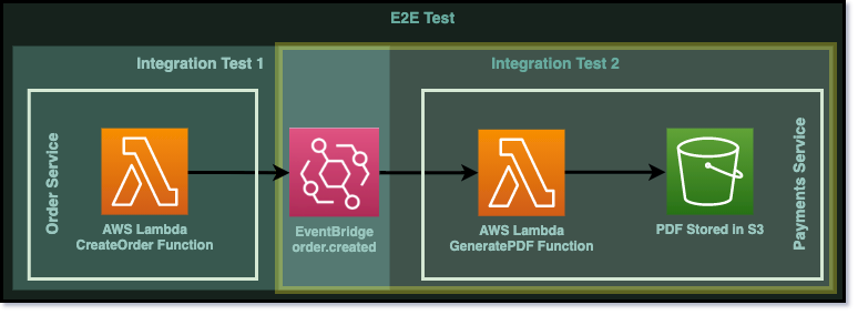Diagram to show that we are now focussing on the second integration test