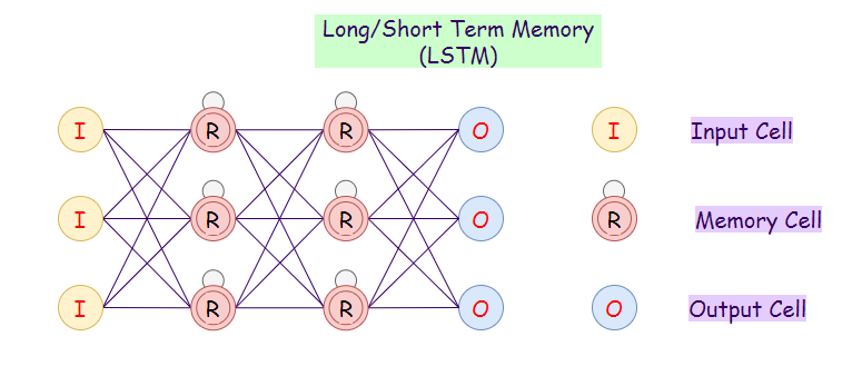 Figure 8: Representation of a long short term memory (LSTM) network.
