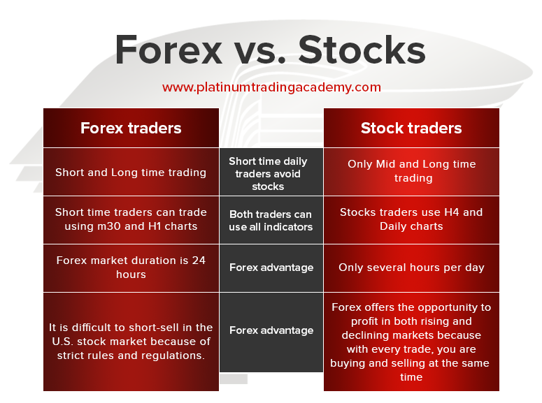 Forex Vs Stocks Main Differences How